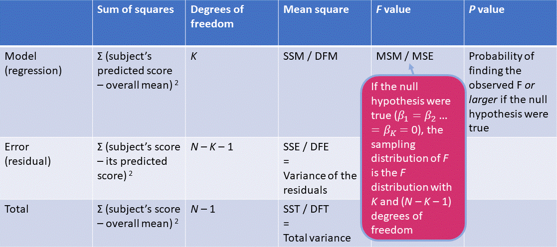 ANOVA table regression analysis