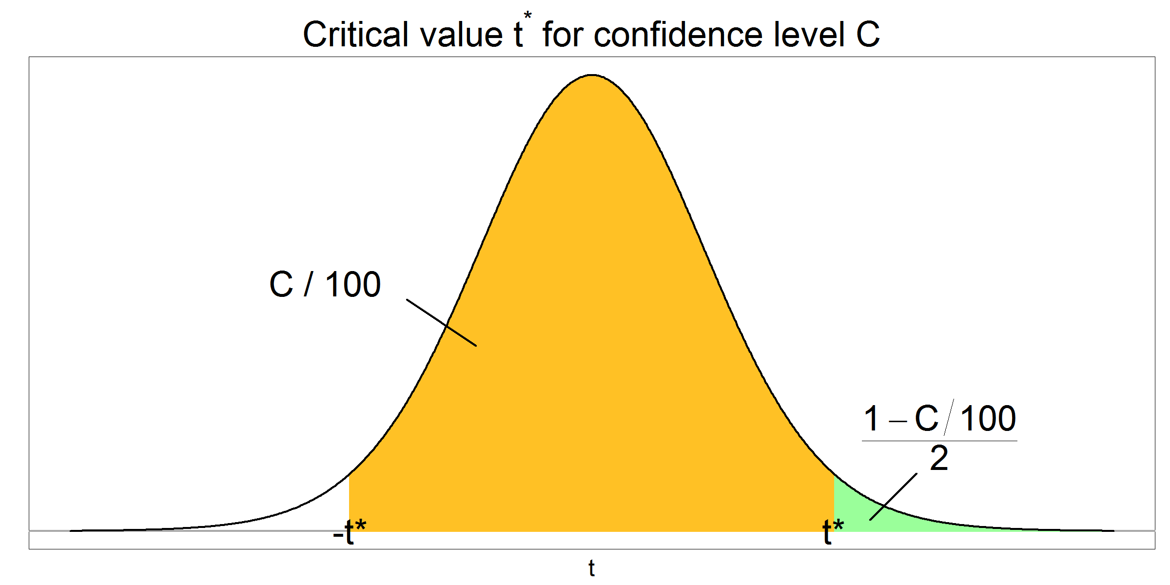 Critical t value given confidence level C