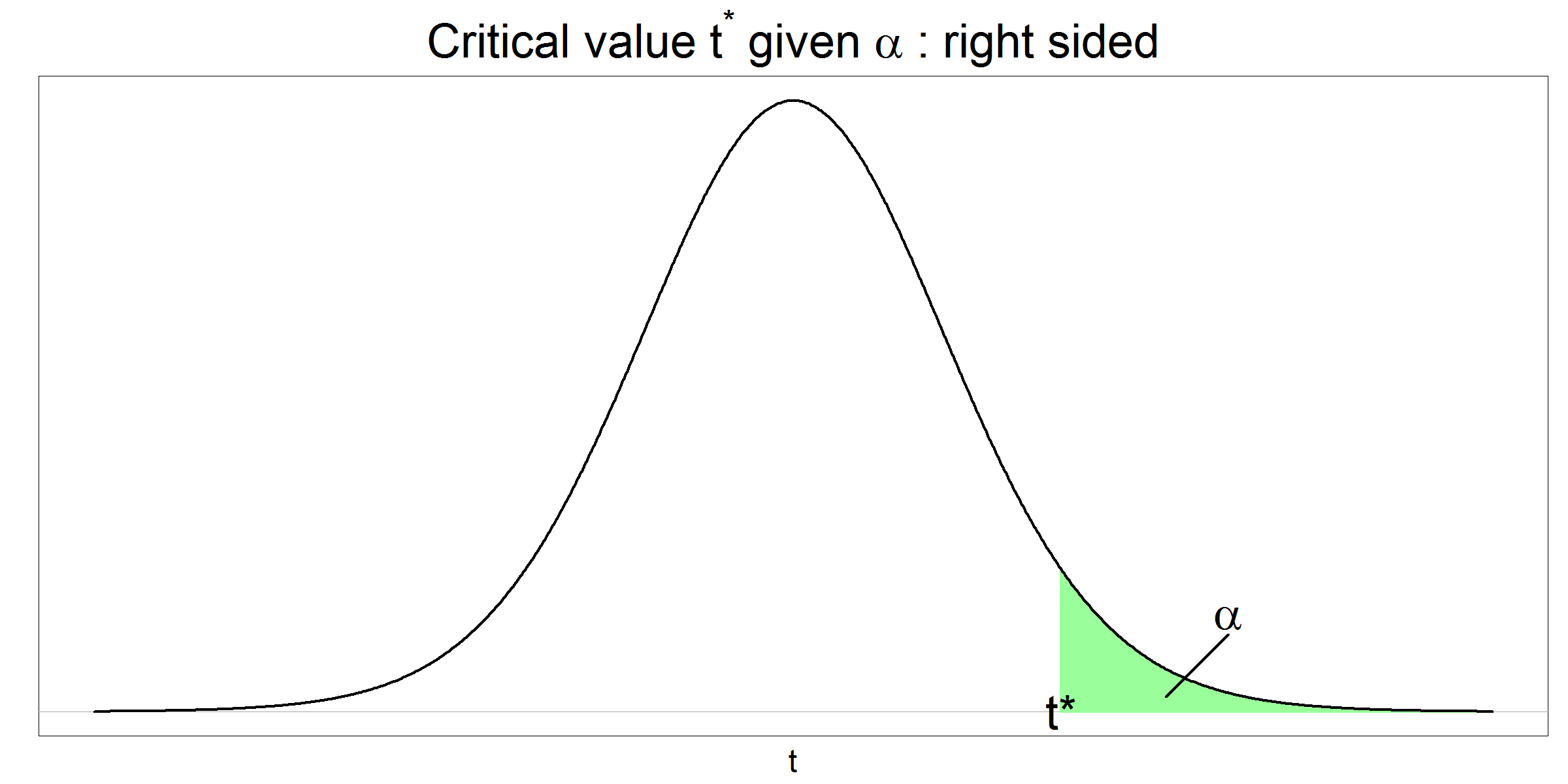Critical t value given alpha - right sided