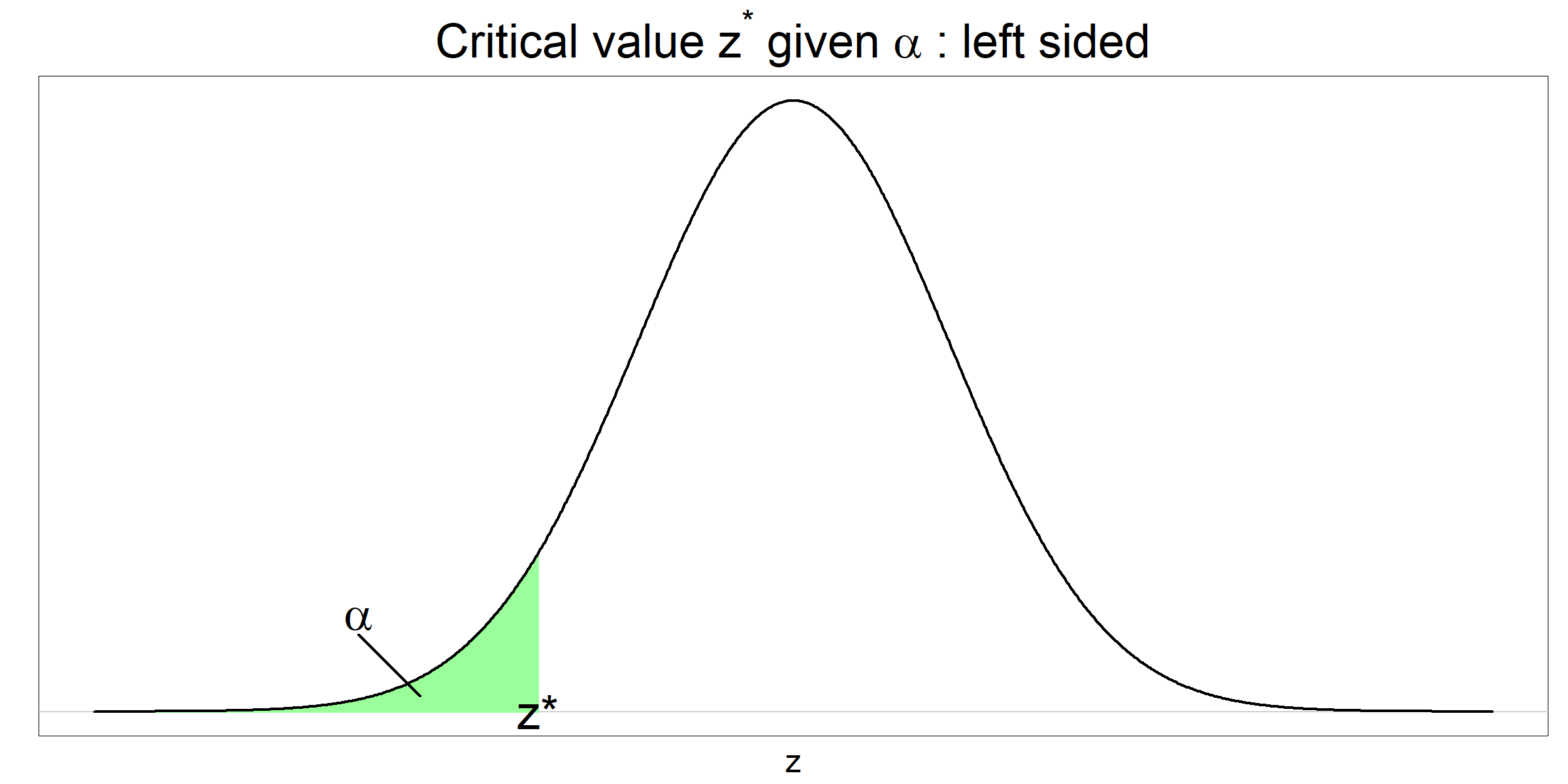 Critical z value given alpha - left sided