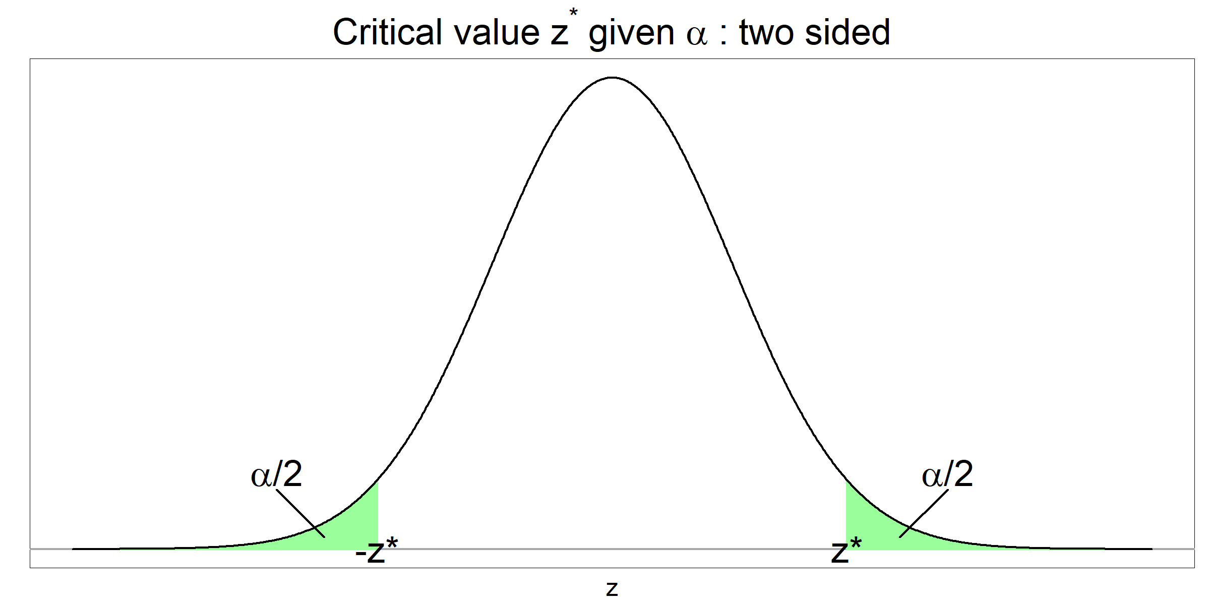 Critical z value given alpha - two sided