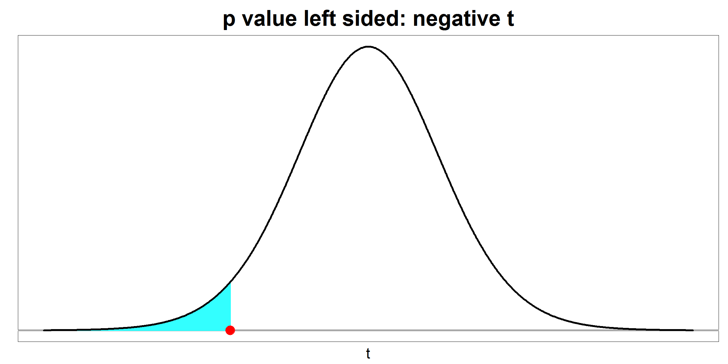 p value - left sided - negative t