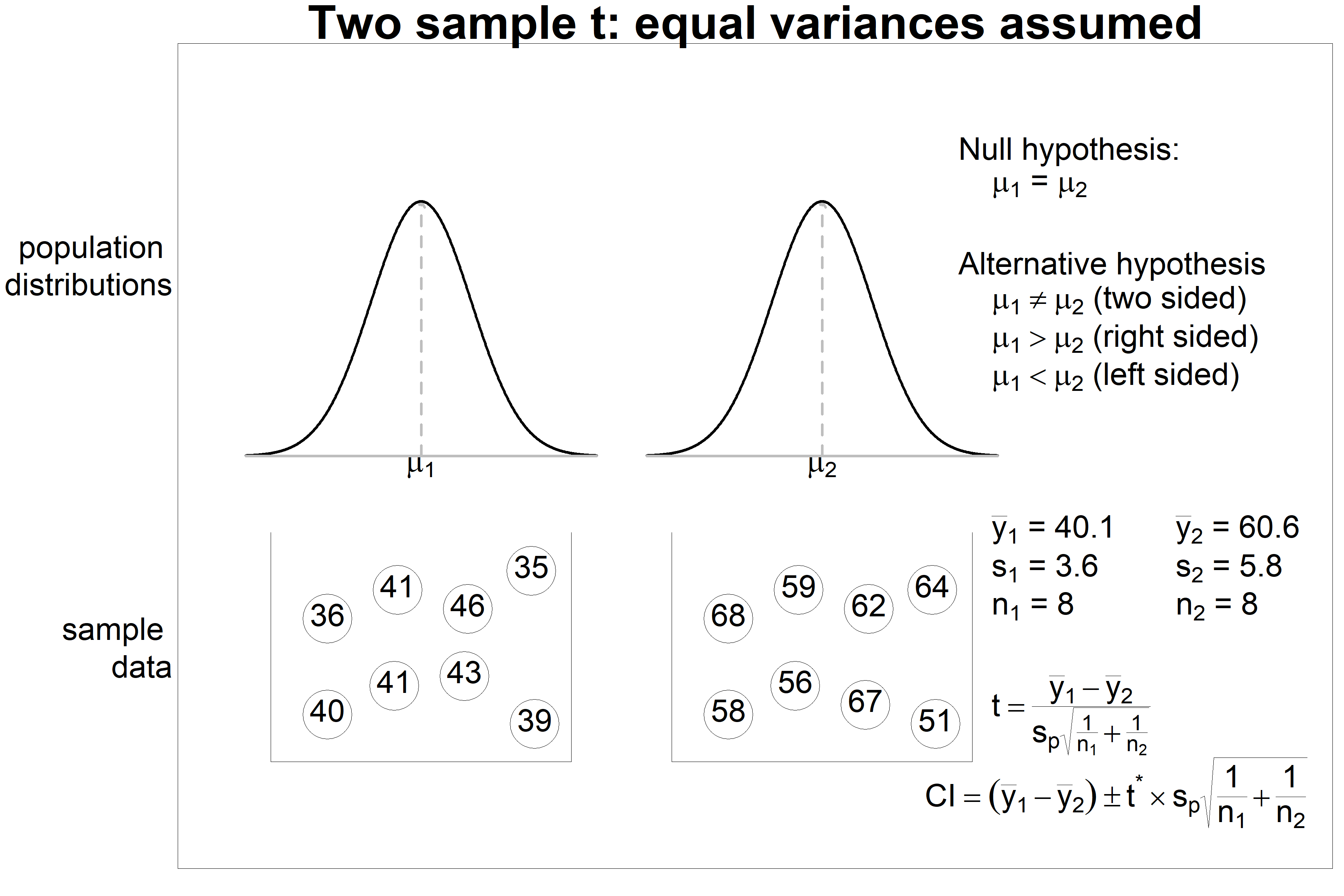 Two sample t test - equal variances assumed