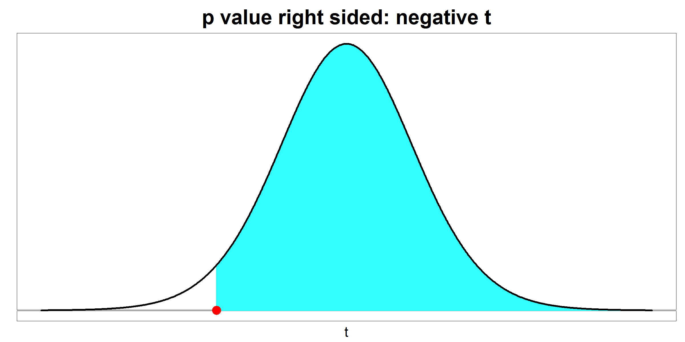 p value - right sided - negative t
