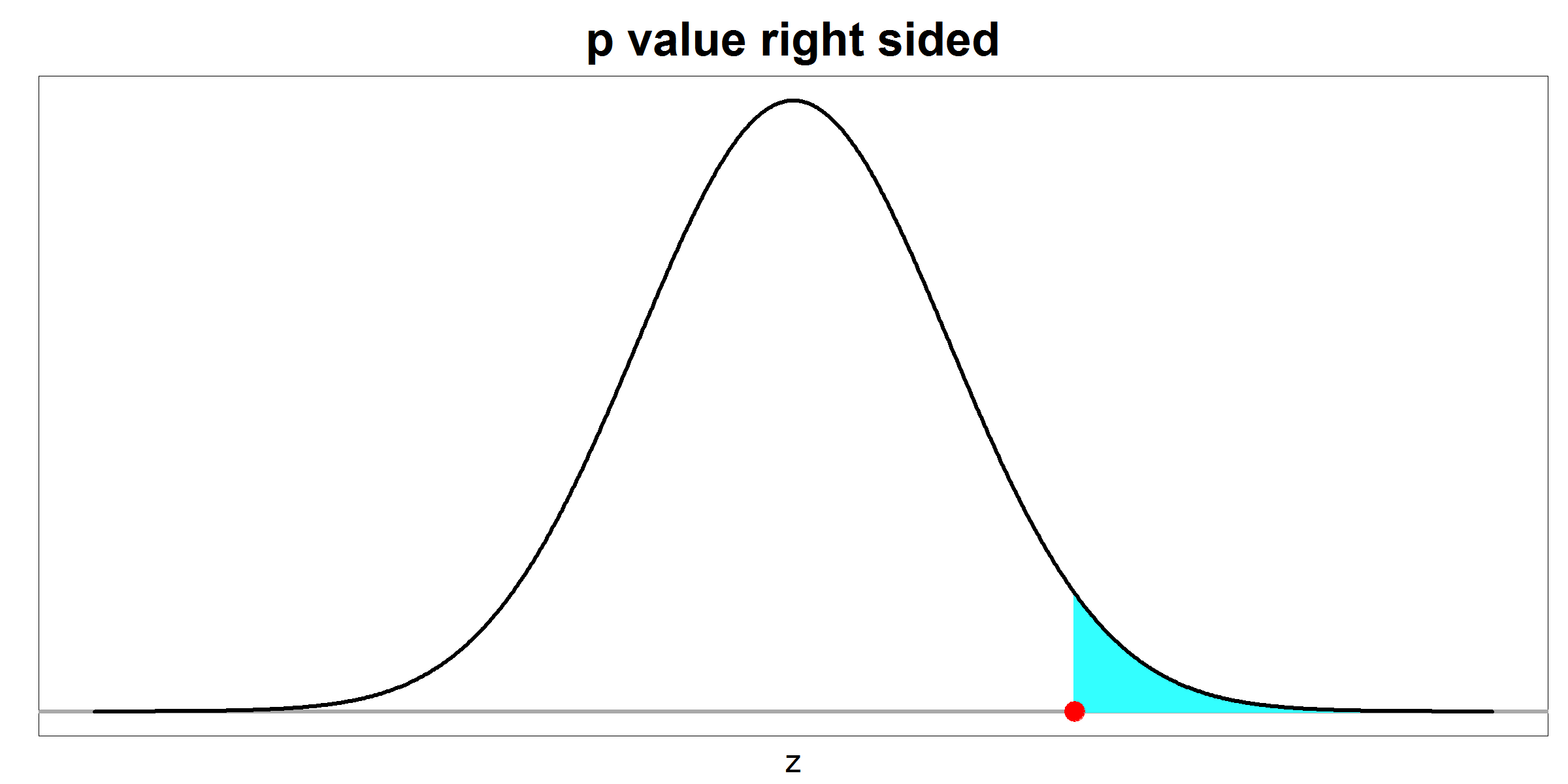 p value - right sided