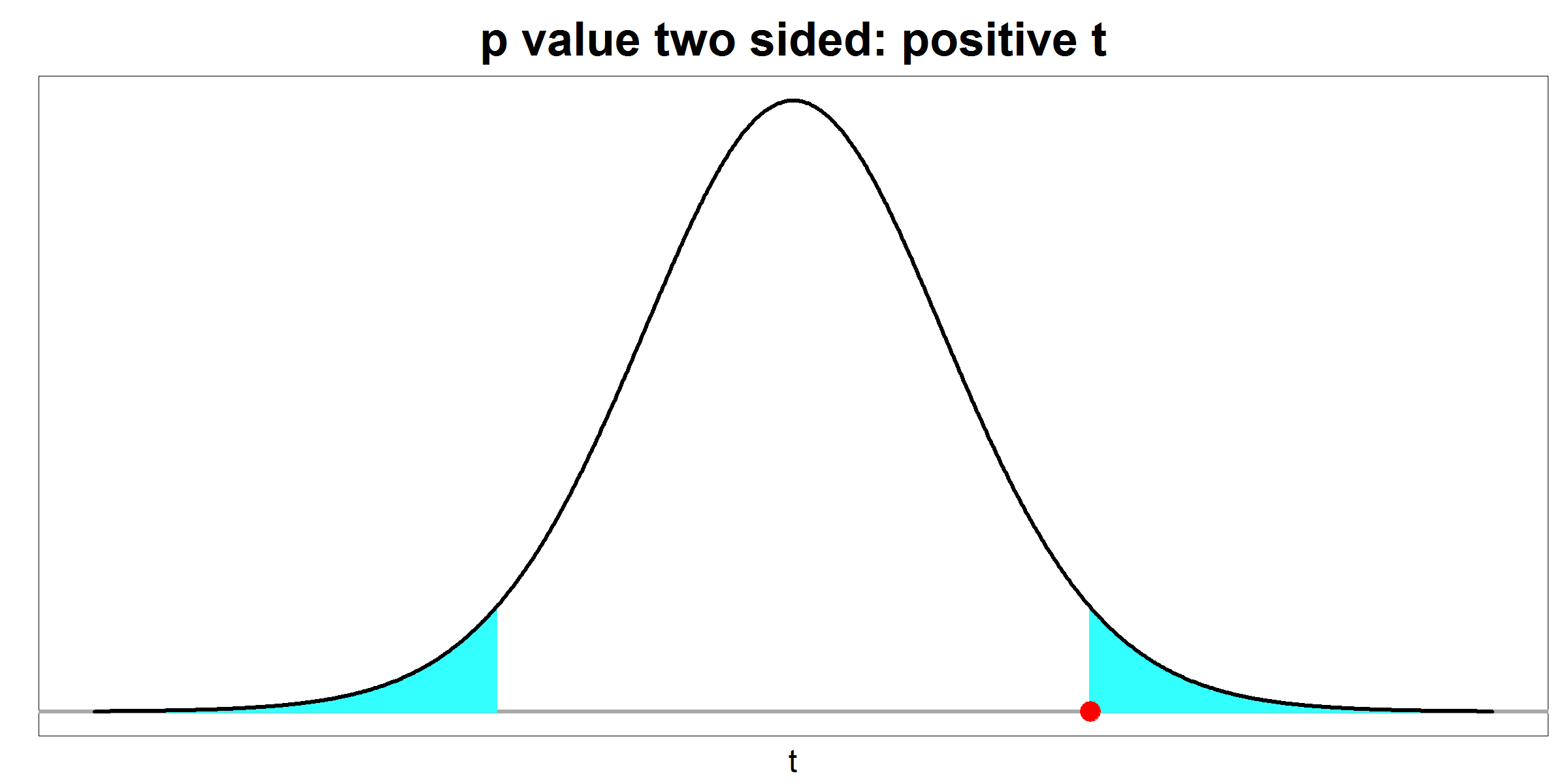 p value - two sided - positive t