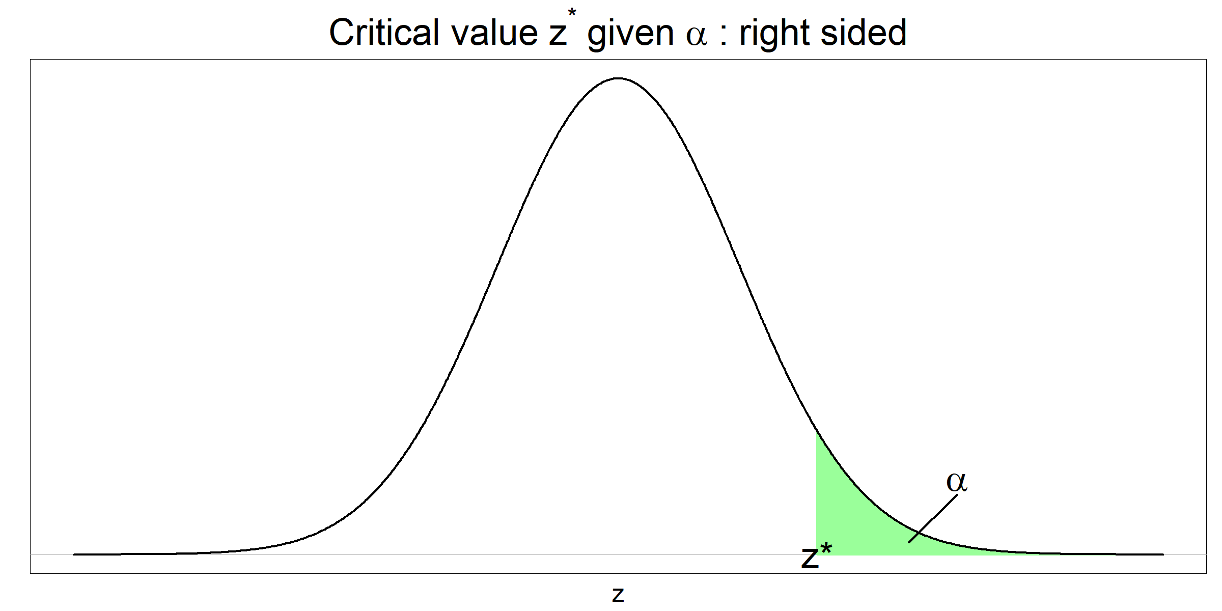 Critical z value given alpha - right sided