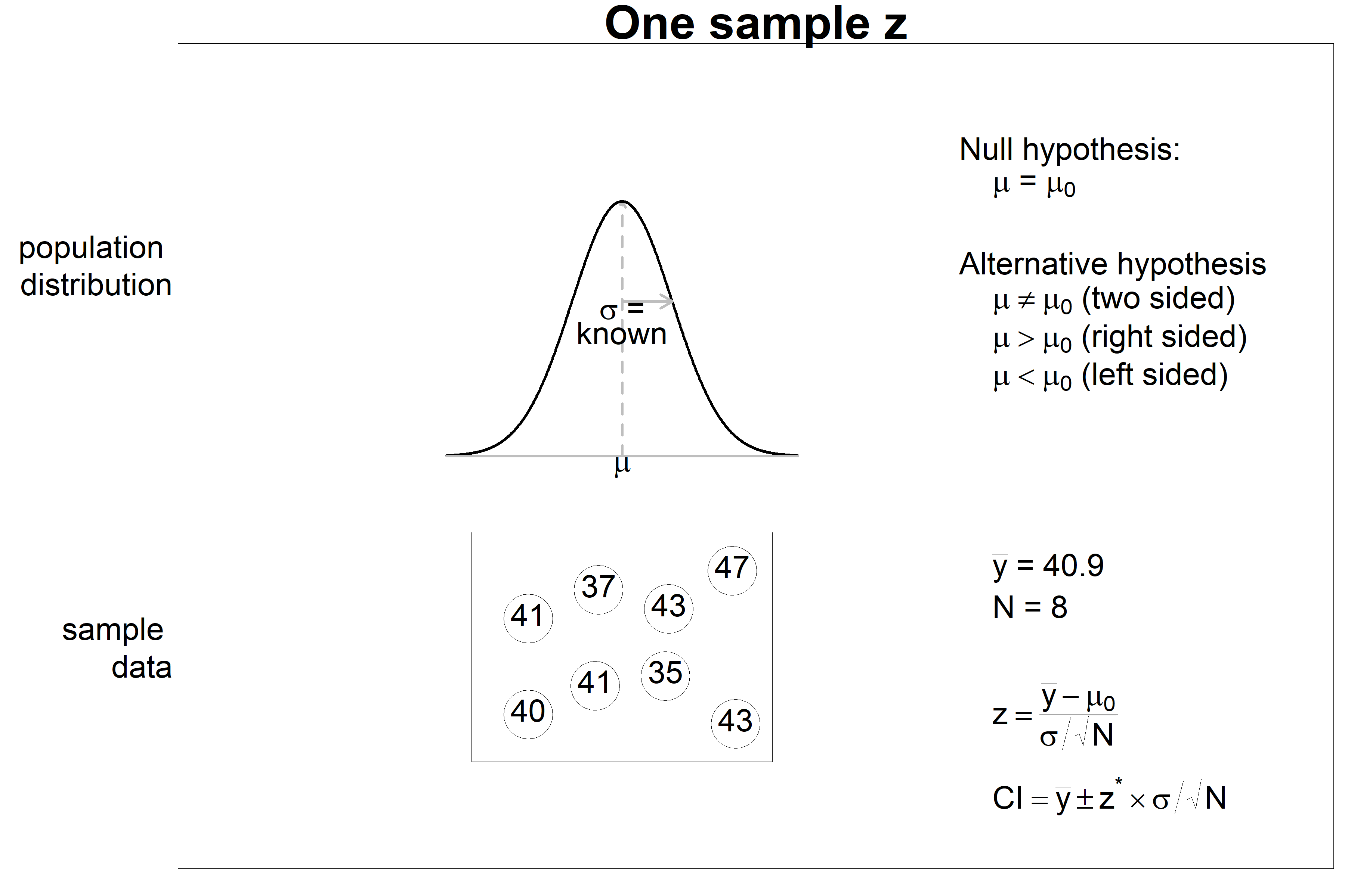 One sample z test