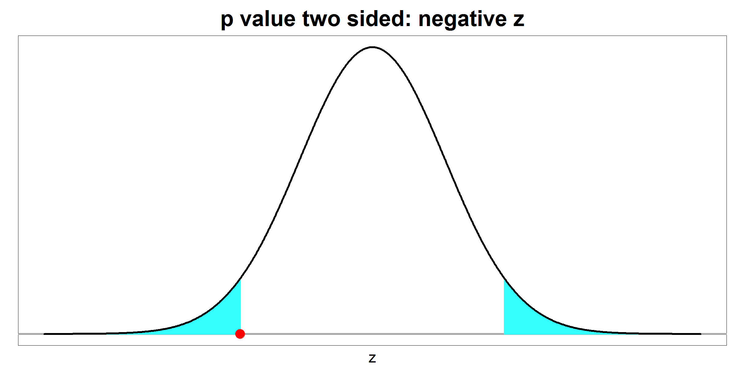 p value - two sided - negative z