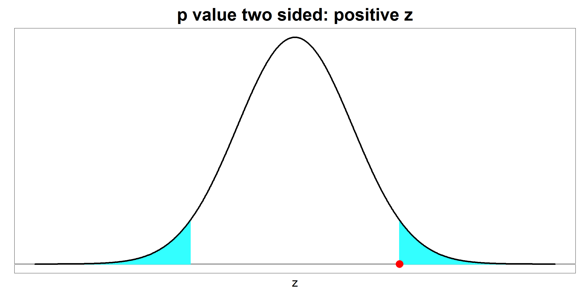 p value - two sided - positive z